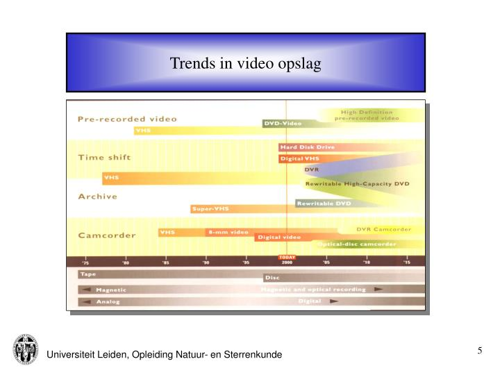 Trends in video opslag