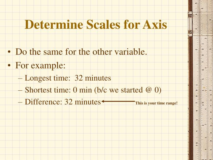 Determine Scales for Axis