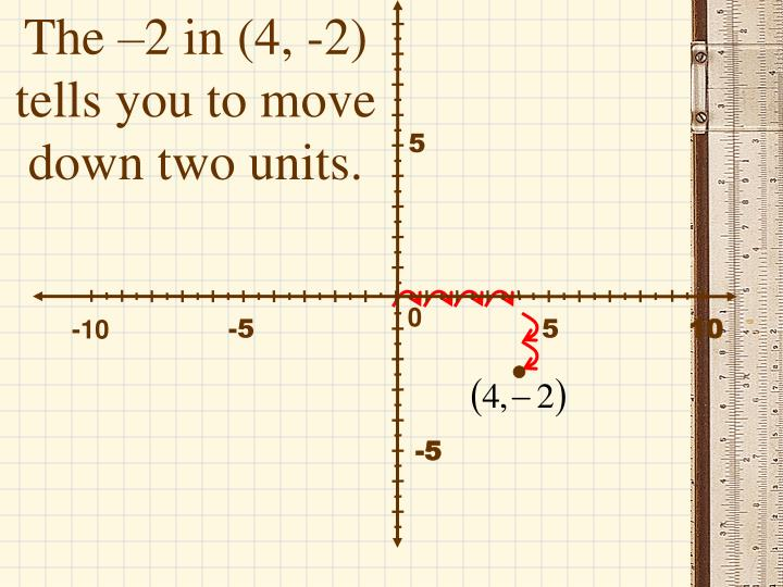 The –2 in (4, -2) tells you to move down two units.