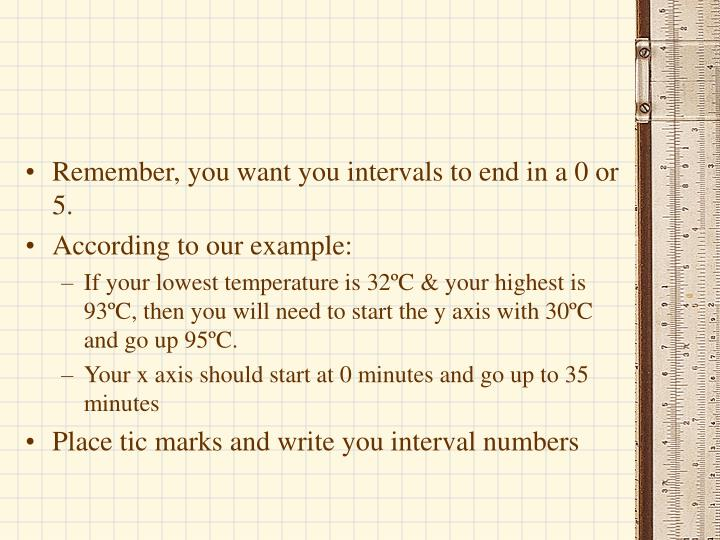 Remember, you want you intervals to end in a 0 or 5.