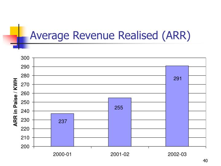 Average Revenue Realised (ARR)