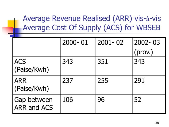 Average Revenue Realised (ARR) vis-