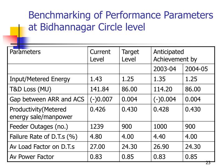 Benchmarking of Performance Parameters at Bidhannagar Circle level