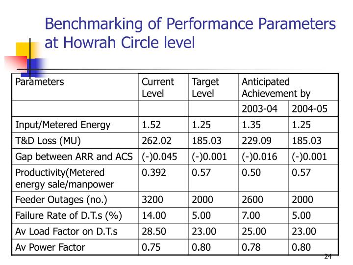 Benchmarking of Performance Parameters at Howrah Circle level