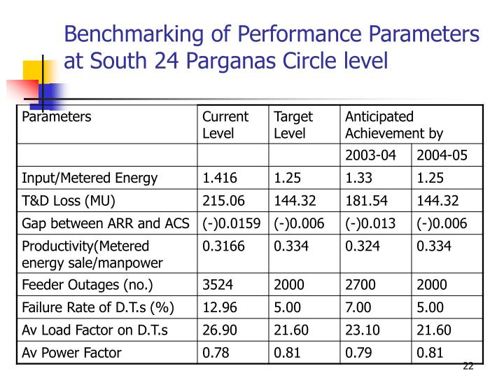 Benchmarking of Performance Parameters at South 24 Parganas Circle level