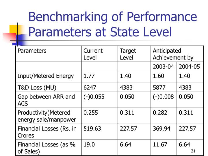 Benchmarking of Performance Parameters at State Level