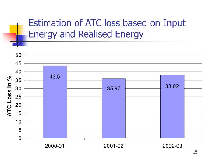 Estimation of ATC loss based on Input Energy and Realised Energy