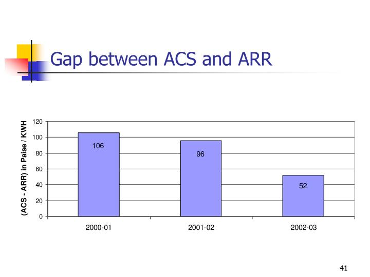 Gap between ACS and ARR