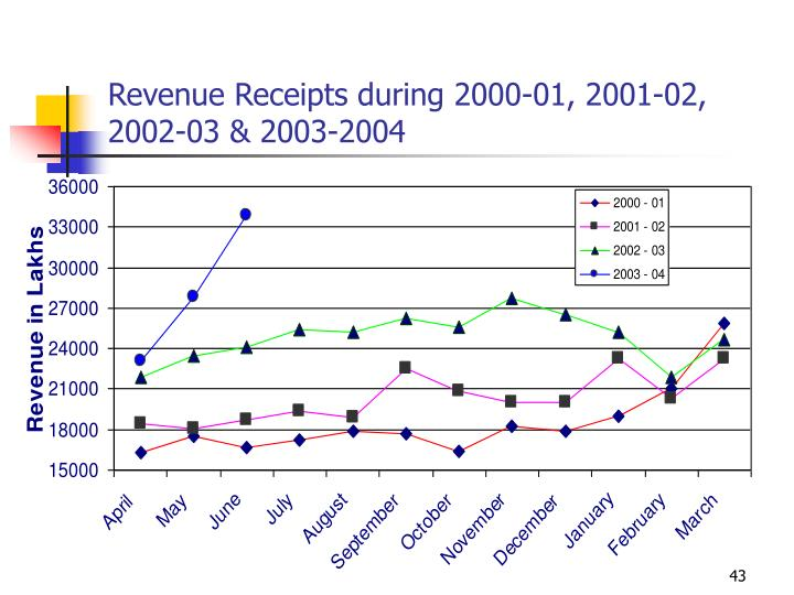 Revenue Receipts during 2000-01, 2001-02, 2002-03 & 2003-2004