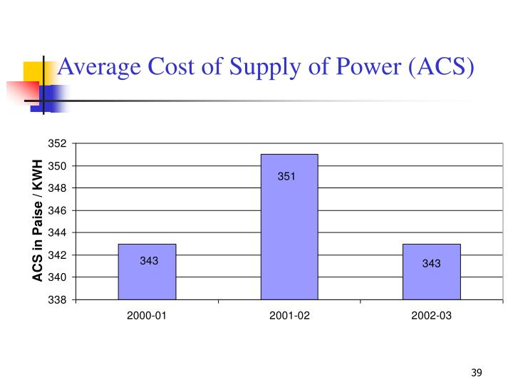Average Cost of Supply of Power (ACS)