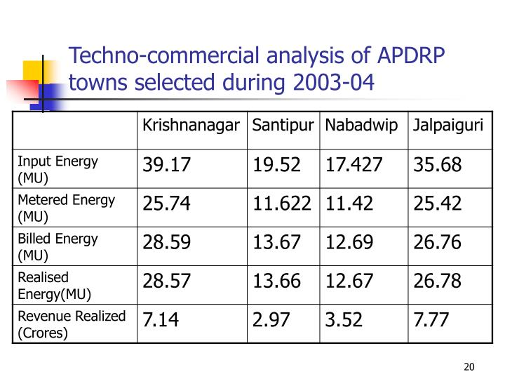 Techno-commercial analysis of APDRP towns selected during 2003-04