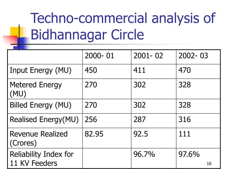 Techno-commercial analysis of  Bidhannagar Circle