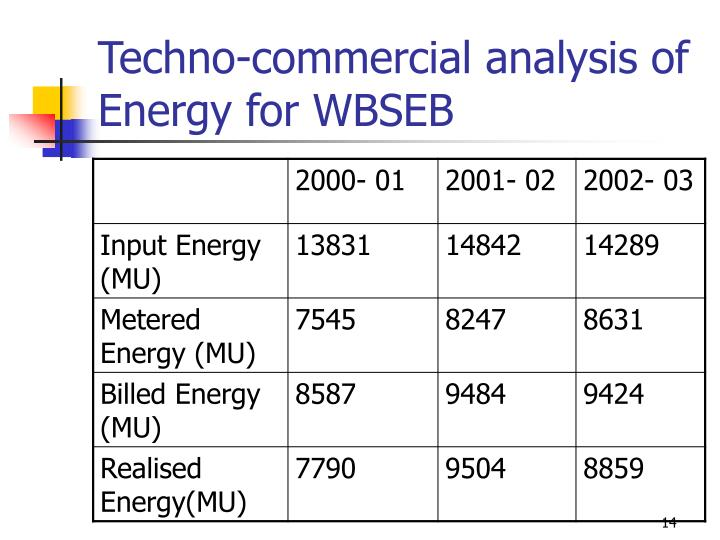 Techno-commercial analysis of Energy for WBSEB