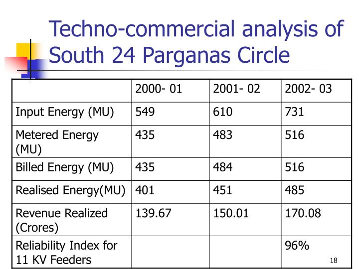 Techno-commercial analysis of  South 24 Parganas Circle