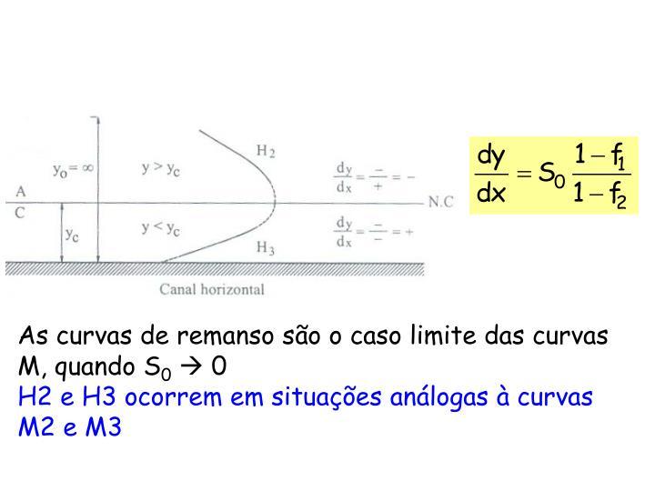 As curvas de remanso são o caso limite das curvas M, quando S