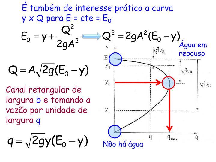 É também de interesse prático a curva