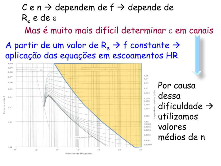 C e n  dependem de f  depende de R