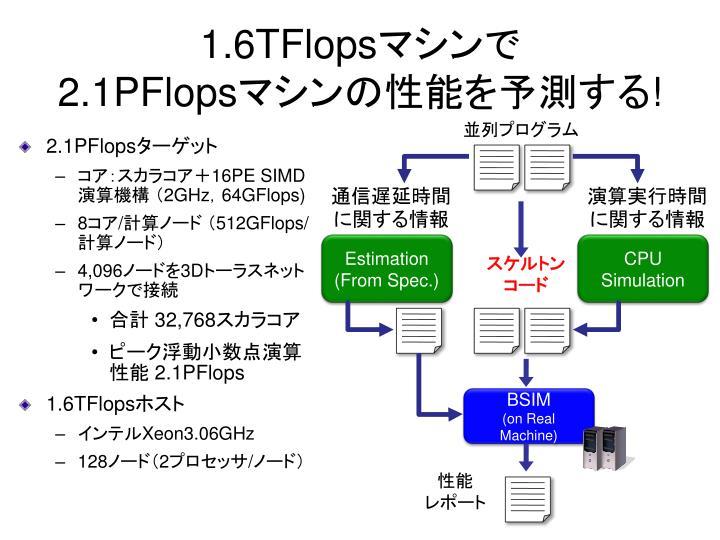 1.6TFlops