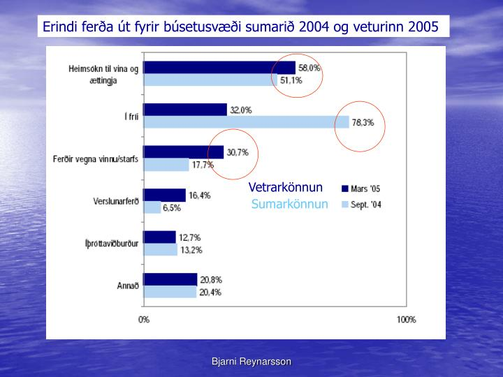 Erindi ferða út fyrir búsetusvæði sumarið 2004 og veturinn 2005