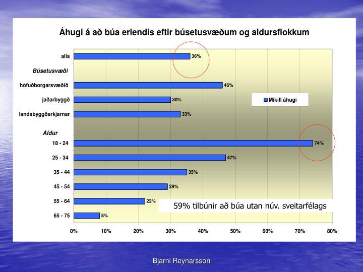 59% tilbúnir að búa utan núv. sveitarfélags
