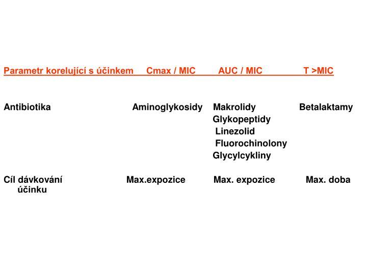 Parametr korelující s účinkem     Cmax / MIC         AUC / MIC                T >MIC