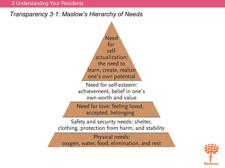 Transparency 3-1: Maslow's Hierarchy of Needs
