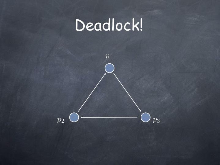 Deadlock!