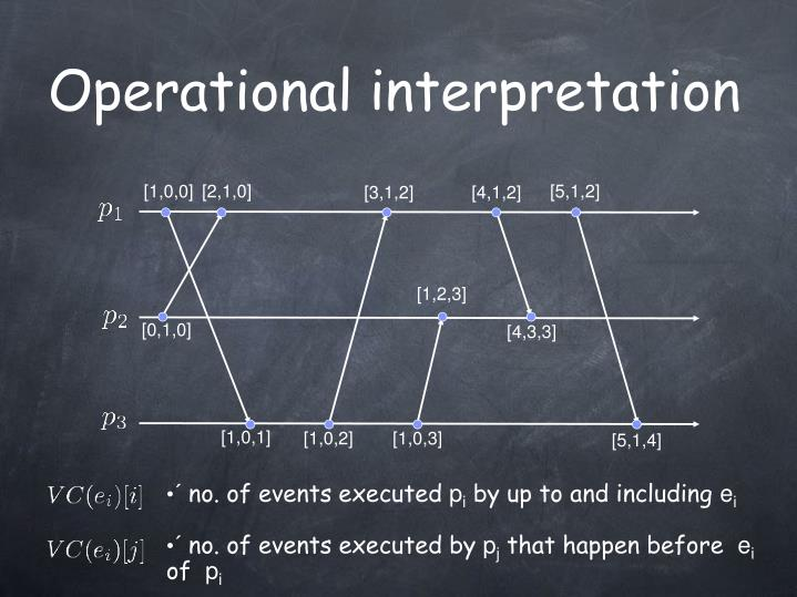 Operational interpretation
