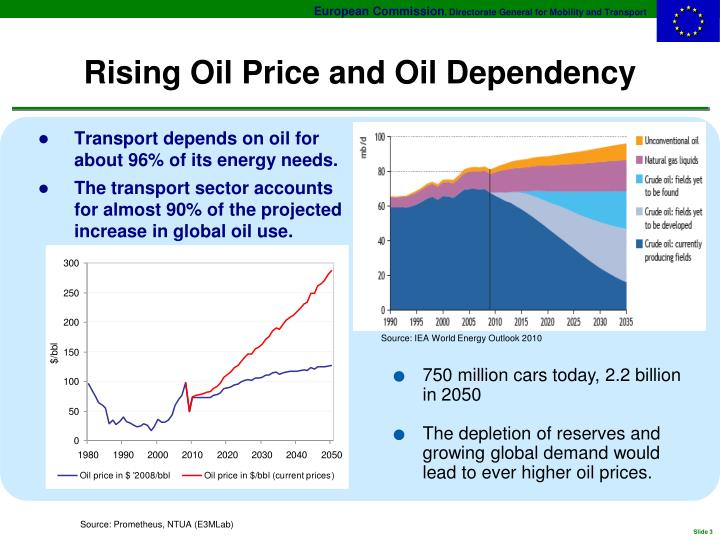 Rising Oil Price and Oil Dependency