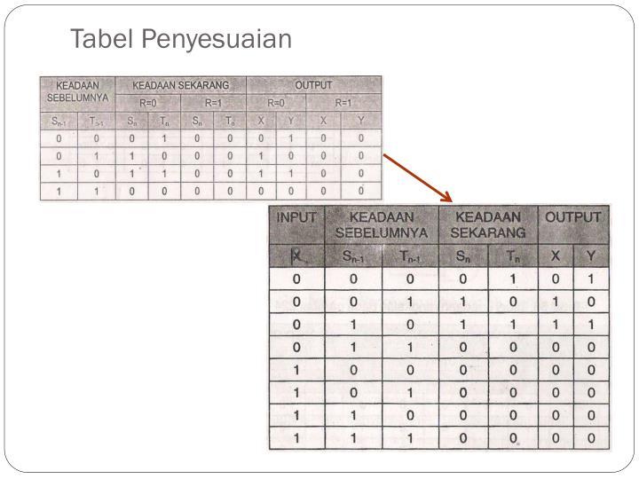 Tabel Penyesuaian