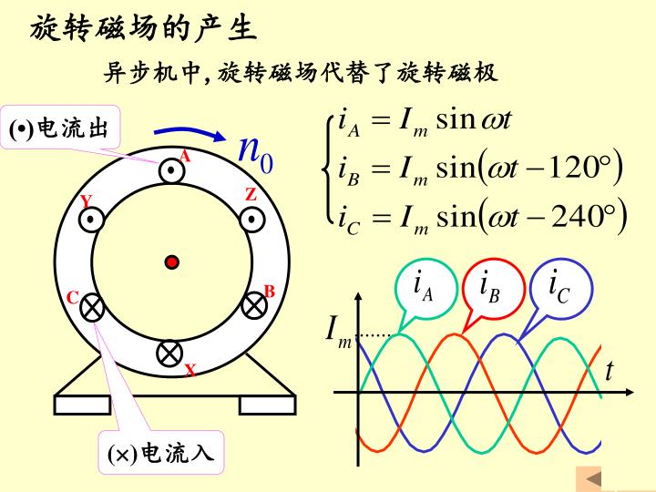 旋转磁场的产生