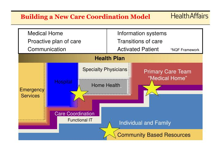 Building a new care coordination model
