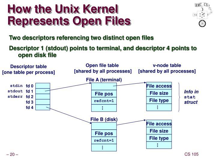 How the Unix Kernel