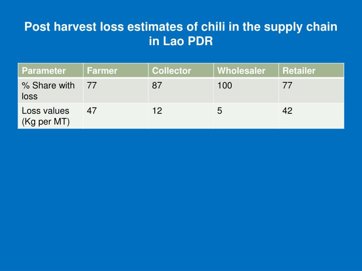 Post harvest loss estimates of chili in the supply chain in Lao PDR