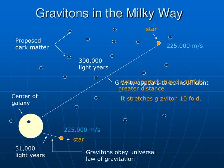 Gravitons in the Milky Way