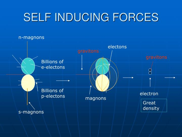 SELF INDUCING FORCES