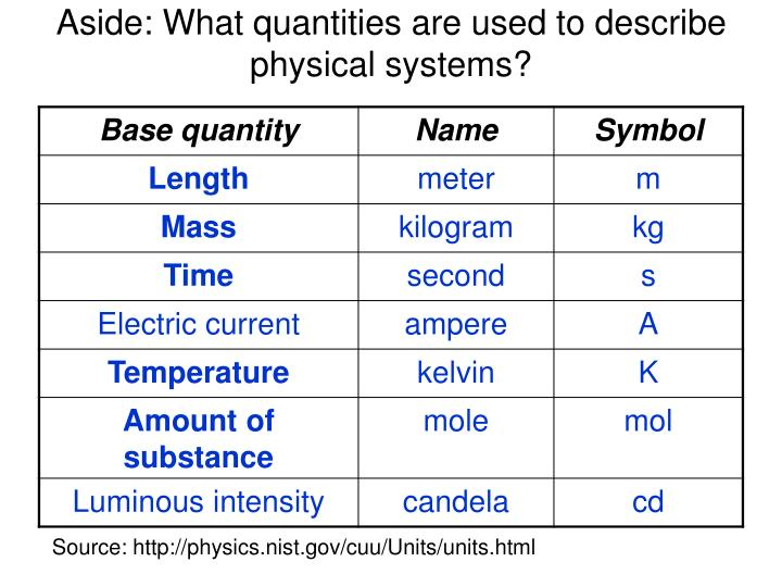 Aside: What quantities are used to describe physical systems?