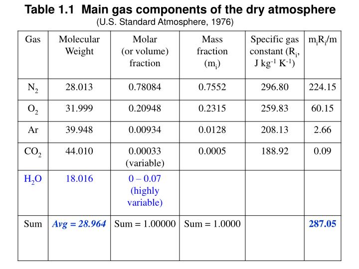 Table 1.1  Main gas components of the dry atmosphere