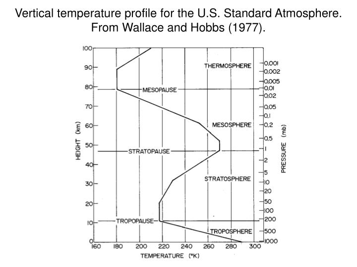 Vertical temperature profile for the U.S. Standard Atmosphere.  From Wallace and Hobbs (1977).