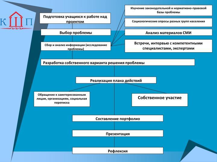 Изучение законодательной и нормативно-правовой базы проблемы