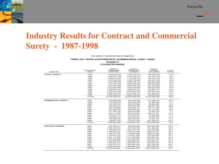 Industry Results for Contract and Commercial Surety  -  1987-1998