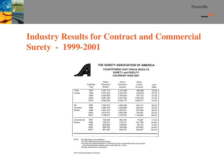 Industry Results for Contract and Commercial Surety  -  1999-2001