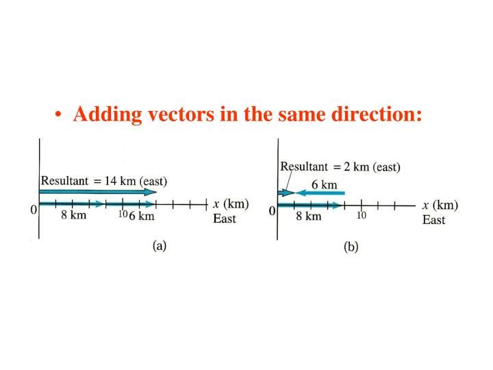 Adding vectors in the same direction: