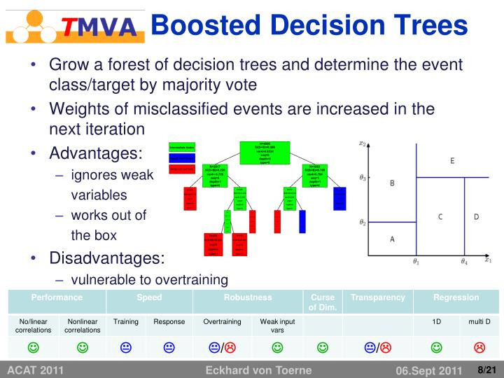 Boosted Decision Trees