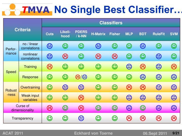 No Single Best Classifier…