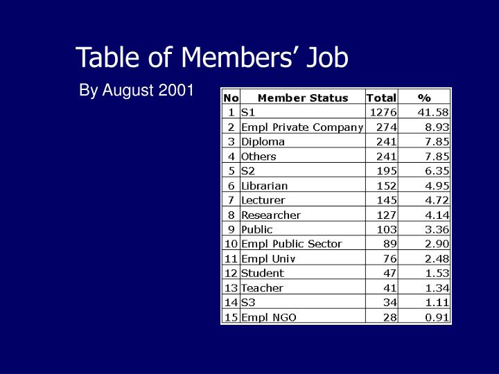 Table of Members' Job