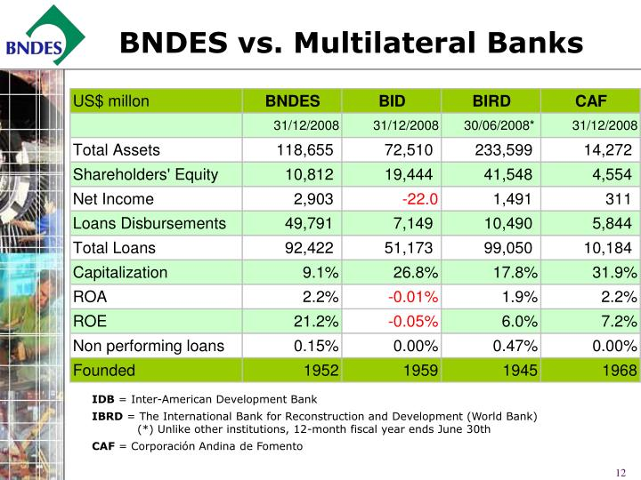 BNDES vs. Multilateral Banks