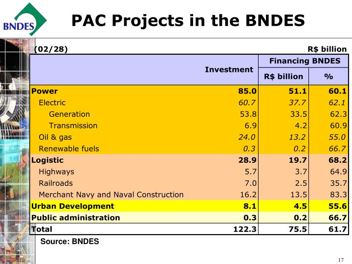 PAC Projects in the BNDES
