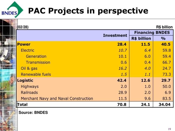 PAC Projects in perspective