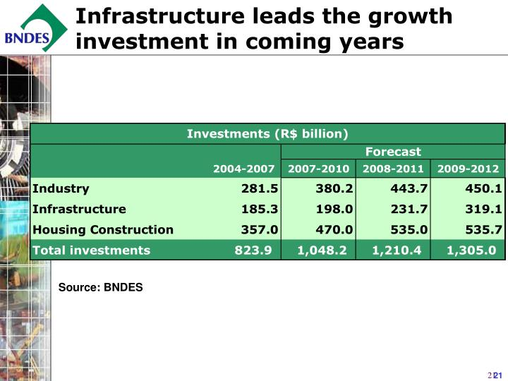 Infrastructure leads the growth investment in coming years